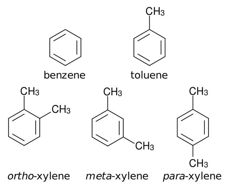 Was bedeuten Ortho, Meta und Para in der organischen Chemie?