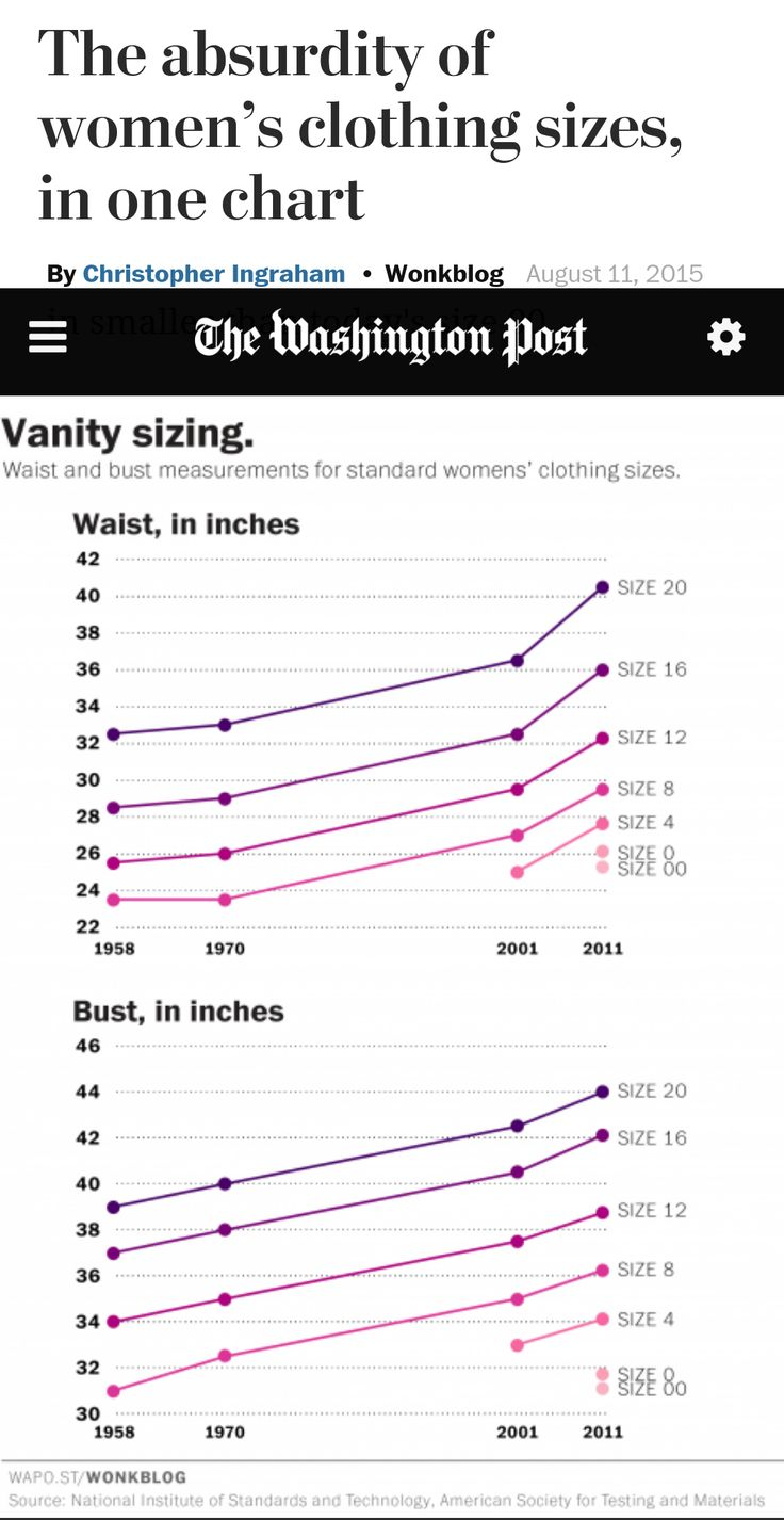 The absurdity of women's clothing sizes, in one chart By Christopher Ingraham - August 11, 2015 |  https://plus.google.com/+Thecurrentfashion_com/posts/EkWkvb3jQfP | #womensclothing #clothing #clothes #fashion #size #sizes #sizing #USsize #USsizes #AmericanSize #clothingsize #clothingsizes #averagesize #vanity #vanitysizing #perception #womenfashion #womensfashion #womenswear #standards #ChristopherIngraham #WashingtonPost |  #TheCurrentFashion ,  http://TheCurrentFashion.com