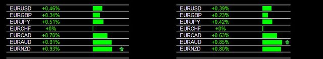 8-13-2012 Main Session EUR/AUD and EUR/NZD Buy Signal    This is a portion of the heatmap. Each pair updates individually in real time and the arrows are also real time indicating movement and pairs to look at and consider first.    www.forexearlywarning #1 secret to trade like a professional fx trader online - Discover the tip to profitable forex trading now.  Check out www.fxsignalstrategies.com