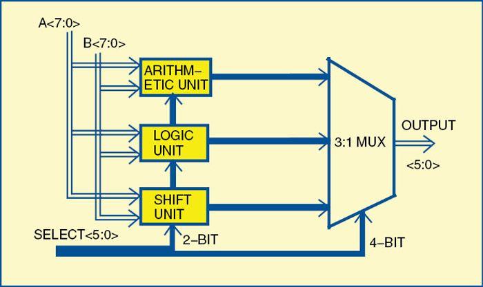 Designing an Eight-Bit Arithmetic Logic Unit Using ModelSim