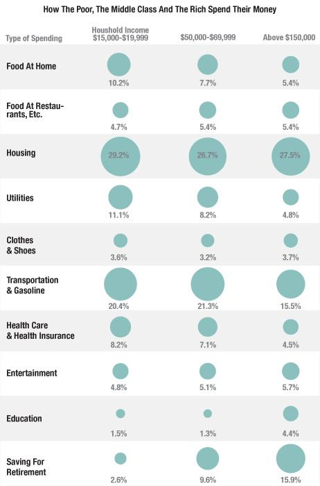 a graphic of how the poor, middle class, and wealthy spend money.  Good for showing how some costs are fixed, yet others vary according to disposable income and choice.