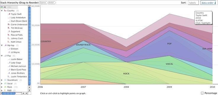 Top selling albums, 2006-2010. Full interactive data visualization: http://www-958.ibm.com/software/analytics/manyeyes/visualizations/top-selling-artists-2006-2010