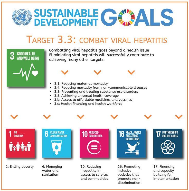 Substainable development goals: Combat #Viral #hepatitis #HepCDR- web