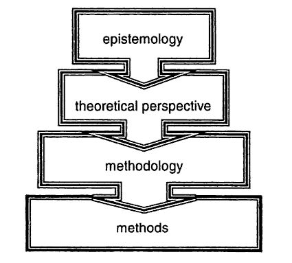 Epistemology definition in research