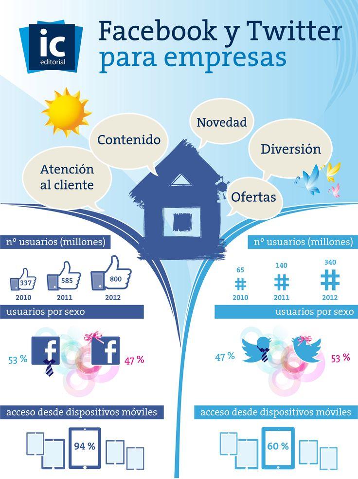 Facebook y Twitter para empresas | Infografía