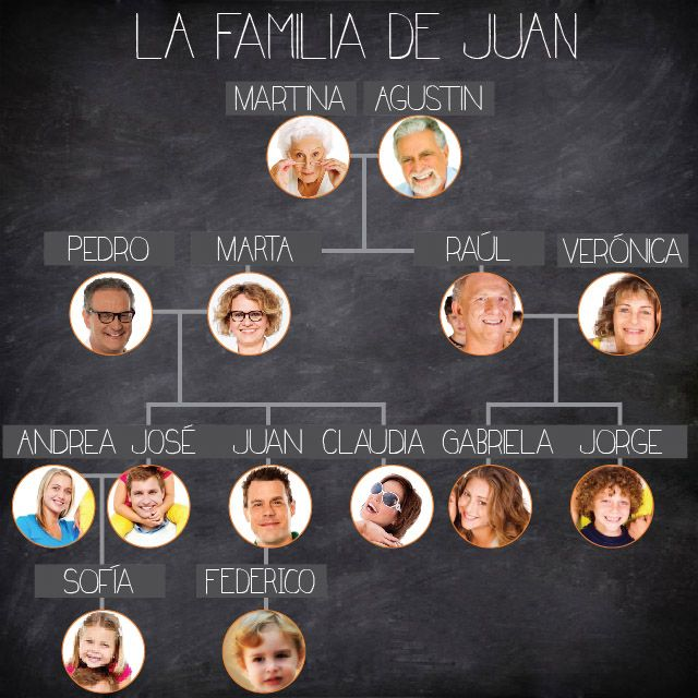 La Familia - Students create their own family tree, includes names of family members as well as who they are in Spanish.