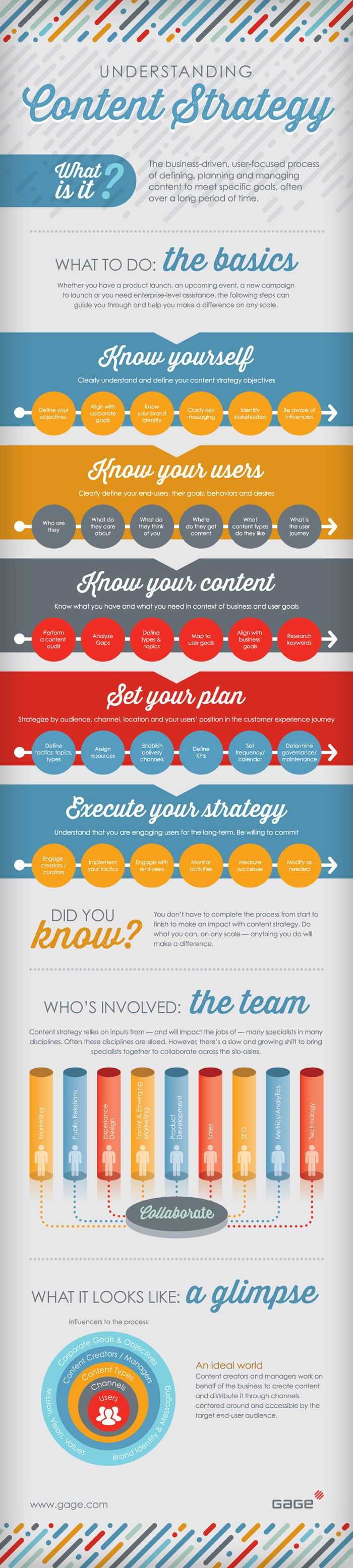 how to create a effective content marketing strategy - infographic