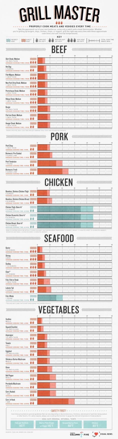 The graphic is comprehensive and includes beef, pork, seafood and veggies. Not only does it tell you the different cooking times, but also the proper temperatures for food safety. If you've ever been a victim of undercooked chicken or overcooked dry burgers, pass this chart along to the cook.