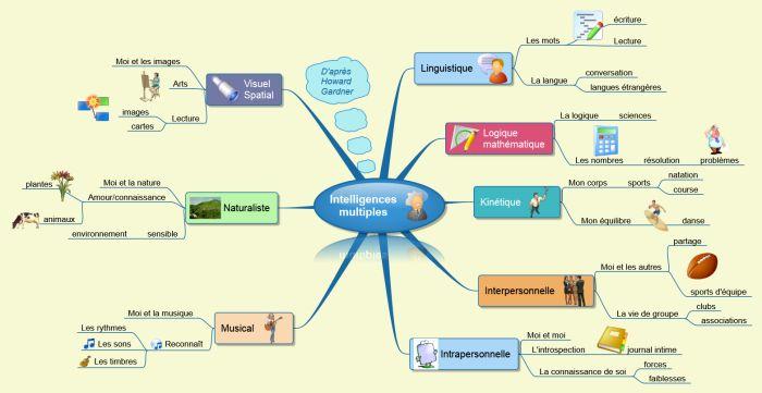 Intelligences multiples : des talents et des intelligences différentes pour chacun d'entre nous