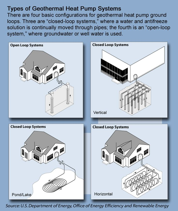 Do you know how a #geothermal heat pump system works? Learn about the four different kinds to determine which one may best suit your needs.