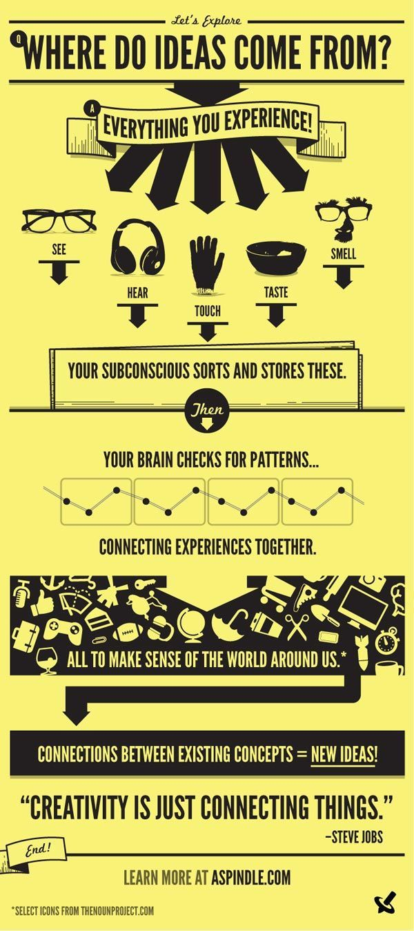 Where Do Ideas Come From? | An Infographics About Creativity #infographics