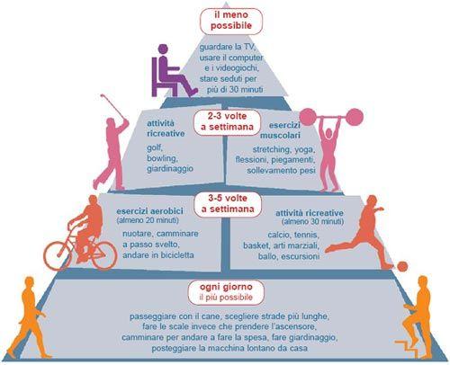 Piramide attività fisica