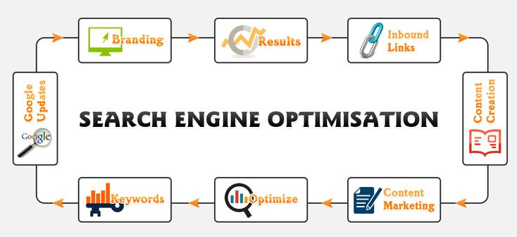 Valuable Search #Engine_Optimization Methods To Create New Website.  Whether creating the new site or changing the exiting site, businesses want to put more time, cash and effort into raising their online presence. Enhancing SEO rankings and creating organic traffic can acquire many weeks or months...  http://bit.ly/1tcdj2Q