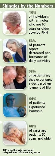 The Pain of Shingles: Symptoms May Persist After the Rash Heals -this doesn't just happen to older people....