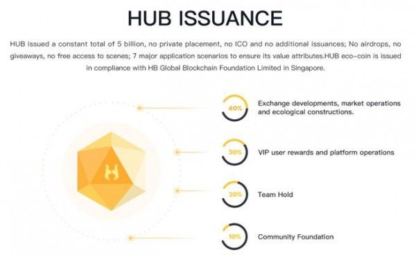 Hubi Exchange Has Launched Hub Eco Currency In March Online
