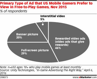 Advertising is an inherent part of free-to-play mobile games. When it comes to setting how frequently these ads show up during a game, mobile game professionals most worry about how it will affect a players' overall enjoyment of the game.