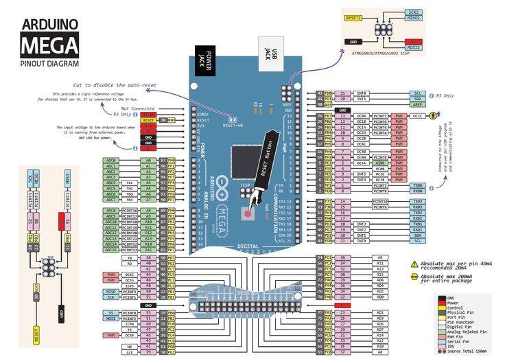 Arduino Mega Wiring Diagram - DIY Wiring Diagrams •