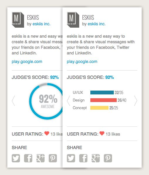 """92 of 100 points by """"Mobile Awesomeness"""" for ux, design and concept of eskiis.com"""