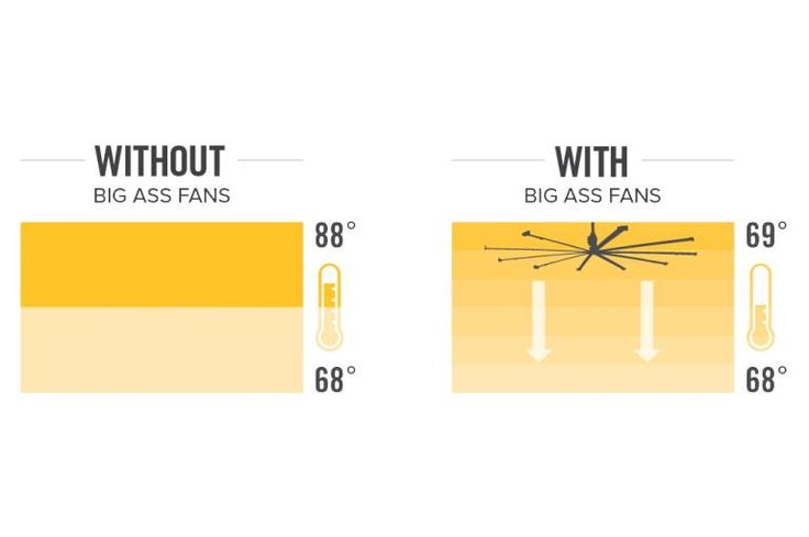 year round energy savings how big ass fans work pinterest commercial ceiling fans. Black Bedroom Furniture Sets. Home Design Ideas