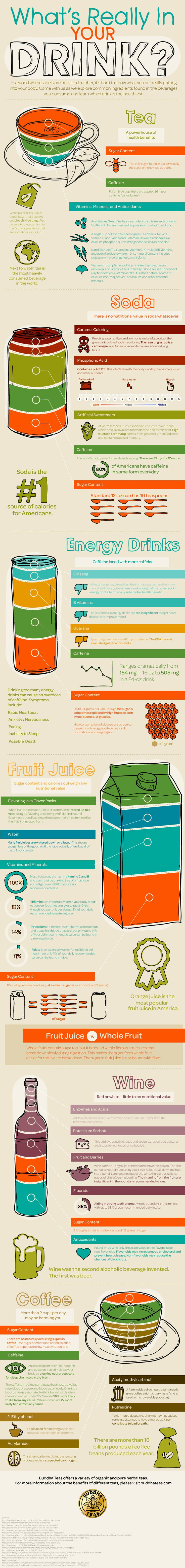 Tea vs Soda vs Energy Drinks vs Juice vs Wine vs Coffee - everything you need to know about the beverages you love!