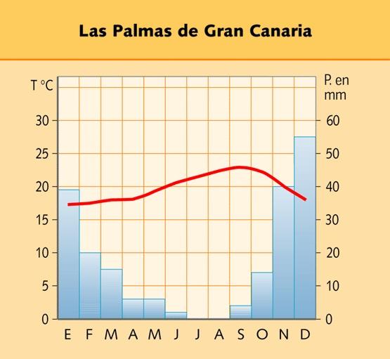 Climograma de la zona de clima canario, en concreto de Las Palmas de Gran Canarias.