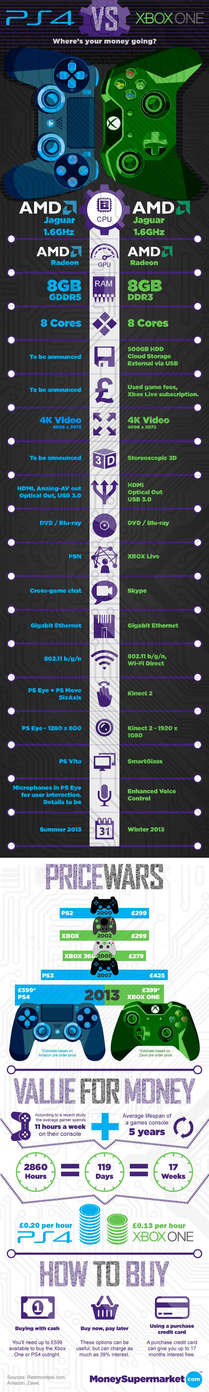 Playstation 4 vs xBox One #infografia #infographic