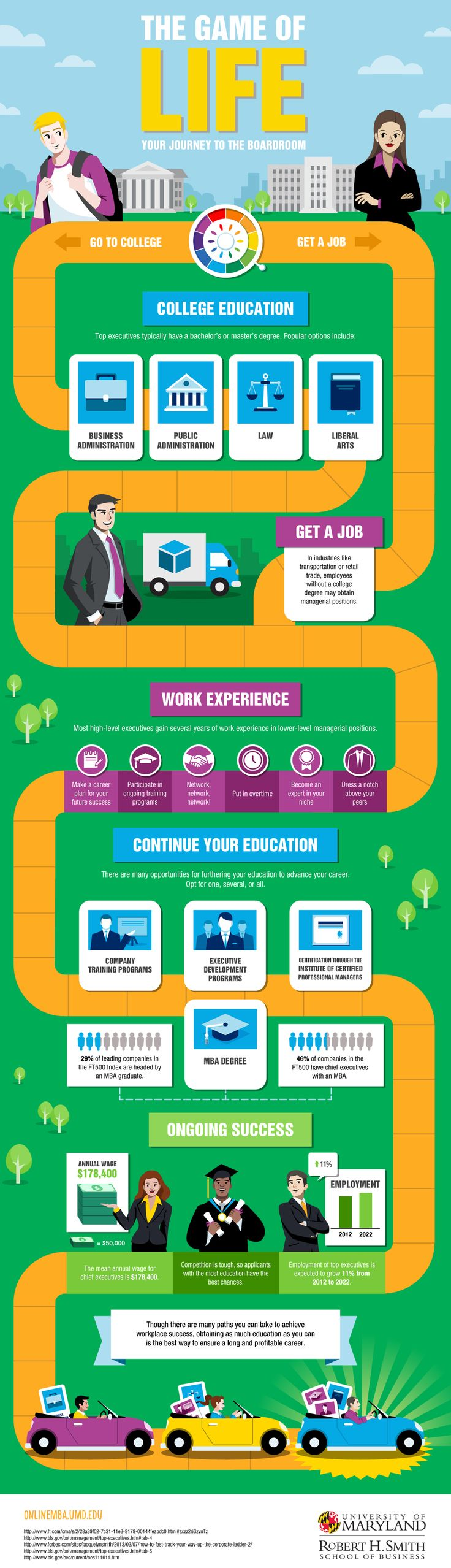 The Game of Life: Your Journey to the Boardroom | Online MBA UMD