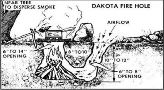How to Build a Dakota Fire Hole ~ While a fireless camp is the least likely to be observed there may be times when a fire is absolutely necessary…water purification by boiling (when you have no other methods available) or to avoid hypothermia are two possibilities that come to mind. Such situations call for a Dakota Fire Pit also known as the Dakota Fire Hole ~ the next most clandestine camp to a fireless camp.