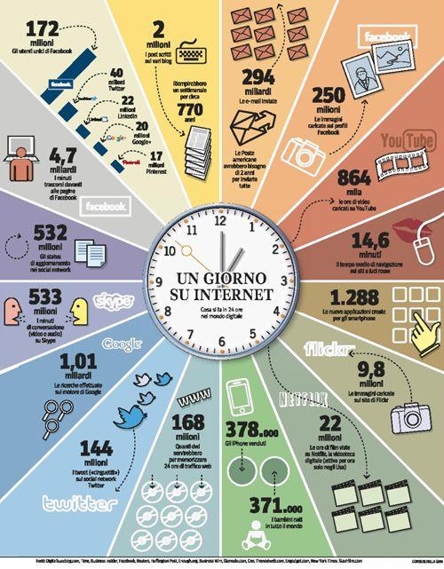 Cosa Succede in 24 Ore in Internet?  http://www.riccardoperini.com/24-ore-su-internet.php