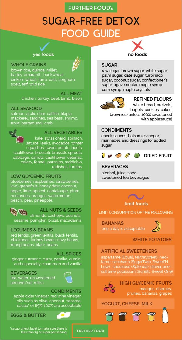 "No Sugar Free Food Guide of What to Eat, What to Avoid. Are you trying to follow a sugar-free diet but not sure what foods are okay to eat? We've created an easy-to-follow infographic of ""yes"", ""no"", and ""limit"" foods to help guide you. It features all the foods you can enjoy as well as some key sugar-rich culprits you should avoid (dried fruit, we're looking at you!)."