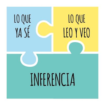 ¿Qué es la inferencia? La inferencia es una operación lógica de deducción que consiste, a partir de indicios presentes, en volver explícita una información que ha sido mencionada brevemente o se supone conocida. Inferir, es razonar para encontrar y comprender una información que no está escrita en el texto o que se muestra en una [&hellip