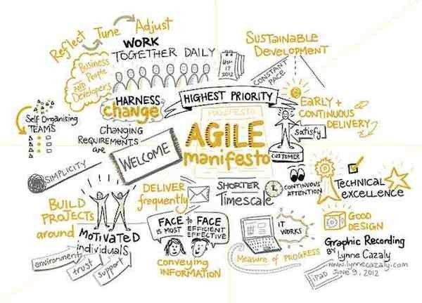 22 best Agile images on Pinterest Project management, Info