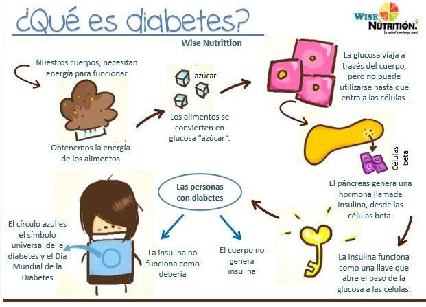 Noviembre, dia mundial de la diabetes, que es diabetes