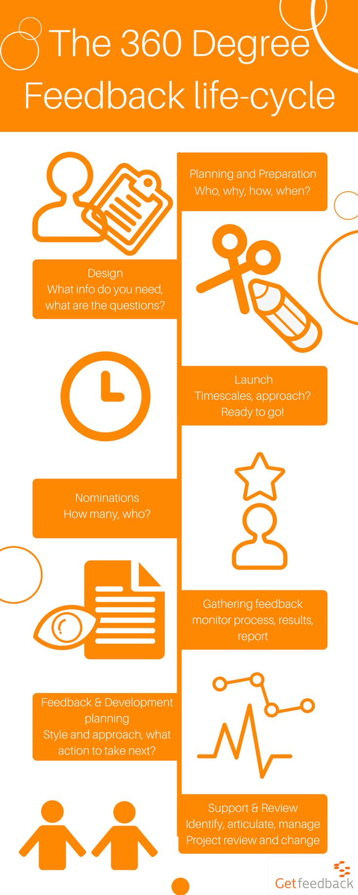 What does a 360 degree feedback life cycle look like?