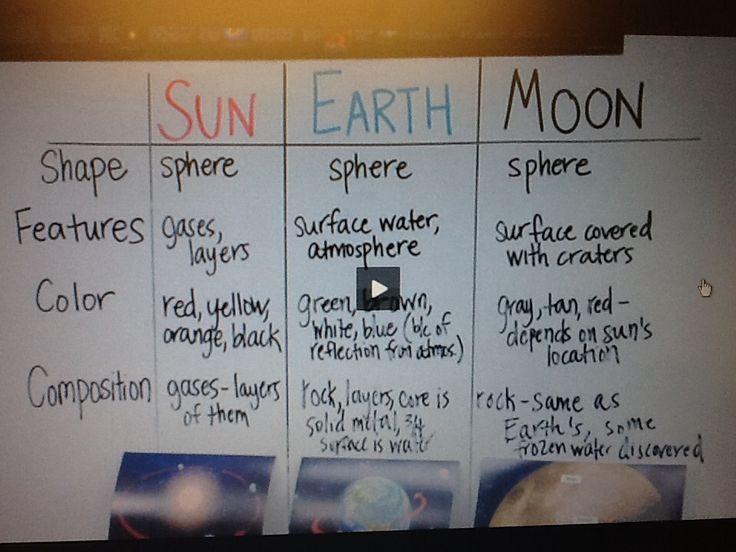 Sun, Earth, Moon
