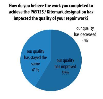 45 best Collision Repair Industry Statistics images on Pinterest - collision repair sample resume