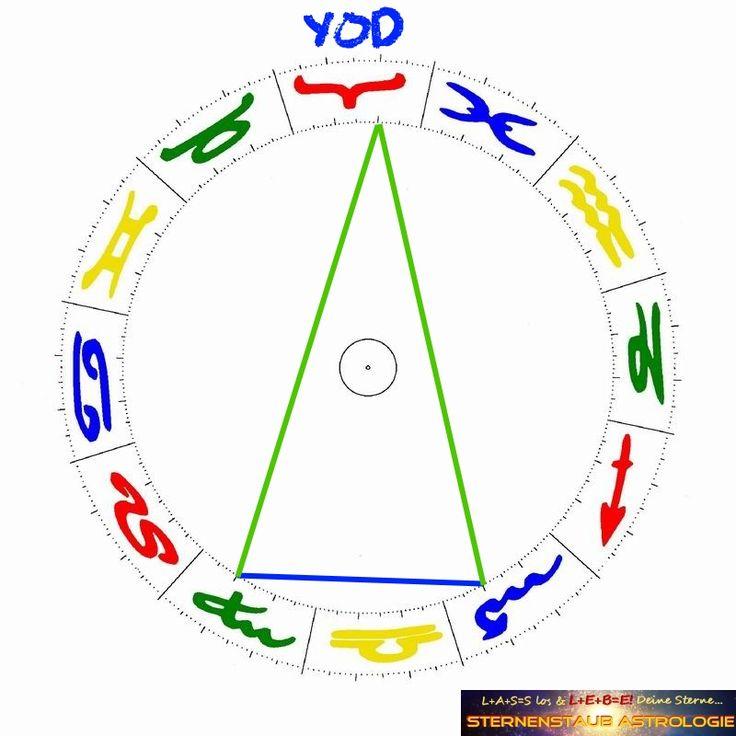 Astrologie: Was ist eine Yod-Figur für eine Aspektfigur im Horoskop? http://sternenstaubastrologie.com/horoskop-wiedervereinigung-deutschland-was-geschah-am-3-oktober-1990/
