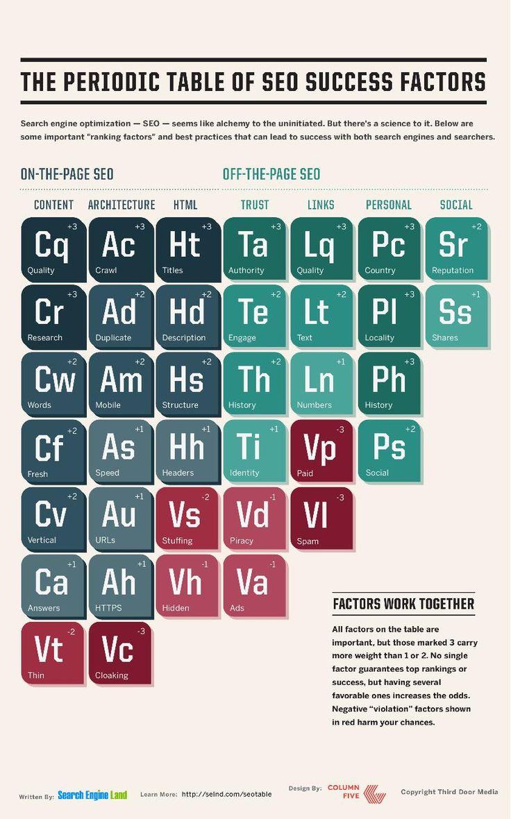 Ecco il secondo capitolo della guida al posizionamento SEO dei siti web dove spieghiamo passo passo la tavola periodica degli elementi SEO.