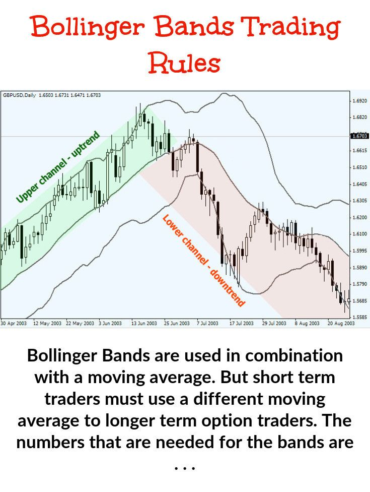 Bollinger Band Trading Focuses On Volatility Knowing How Price