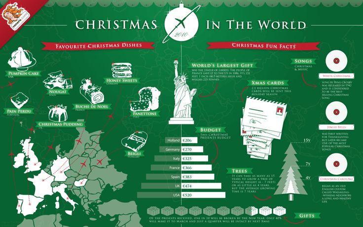 Weihnachten 2010 – rund um den Globus – Visual is Queen