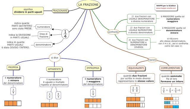 MAPPE per la SCUOLA: LA FRAZIONE, matematica