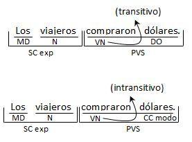 Verbos ejemplos cinco
