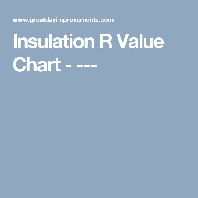 Insulation R Value Chart - ---