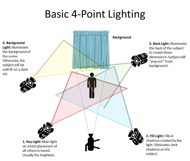 10 best filmmaking images on pinterest film making filmmaking and rh pinterest com Lightning Diagram Photography Lighting Diagrams