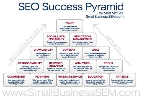seo success pyramidMarketing Strategies, Internet Marketing, Success Pyramid, Social Media, Make Money Online, Search Engineering, Engineering Optimism, Seo Infographic, Seo Success