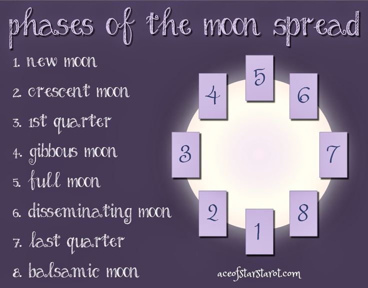 17 Best images about ☼☾☆ TAROT☼☾☆ on Pinterest | Spreads ...