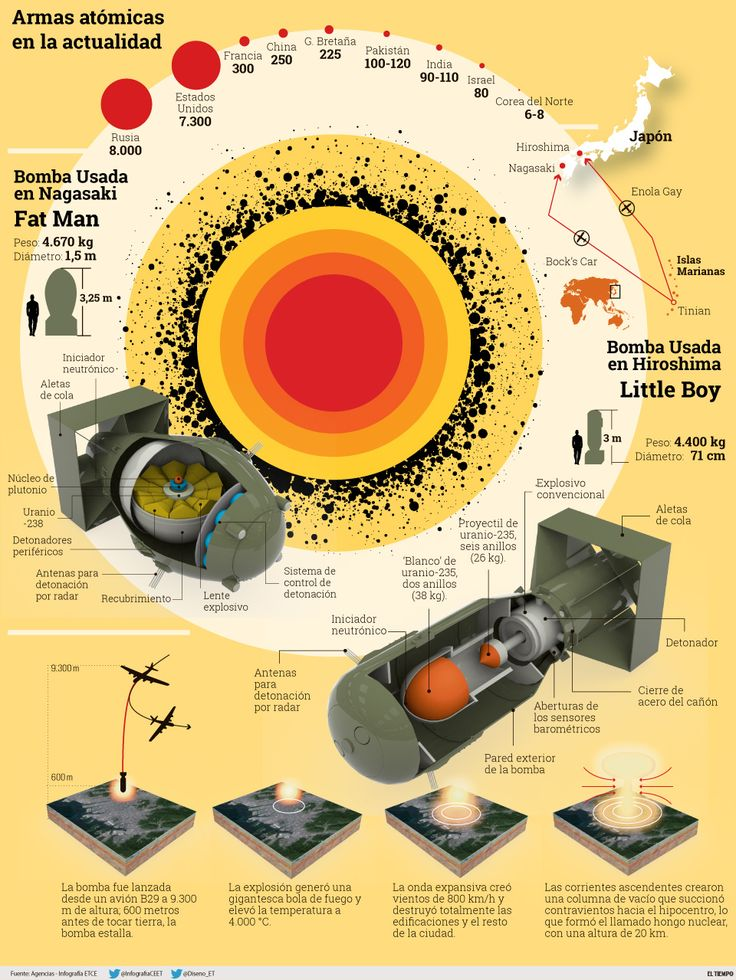 La era atómica, una amenaza que todavía nos asusta