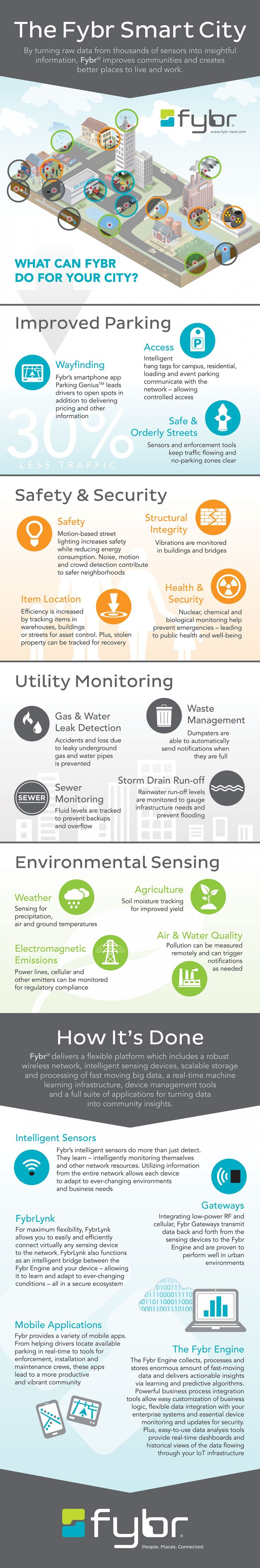 The Fybr Smart City Infographic