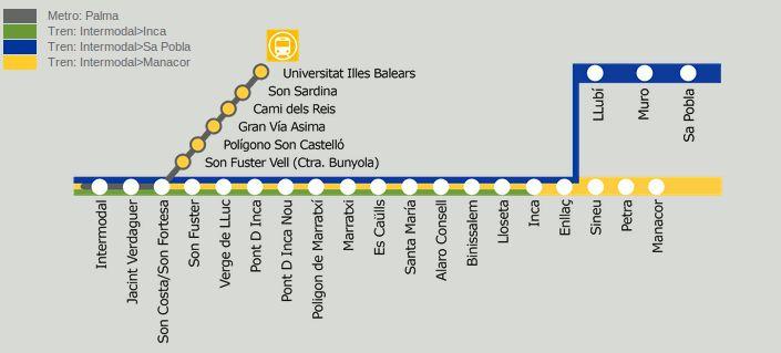 Palma de Majorque possède un nouveau système de chemin de fer métropolitain. Son premier voyage était en Avril 2007. Le système est connecté à les lignes de train T1, T1e, T2 et T3. C´est le cinquième système de métro qui a été construit en Espagne.