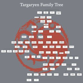 Targaryen-Family-Tree-Diagram.jpg (2100×2100)